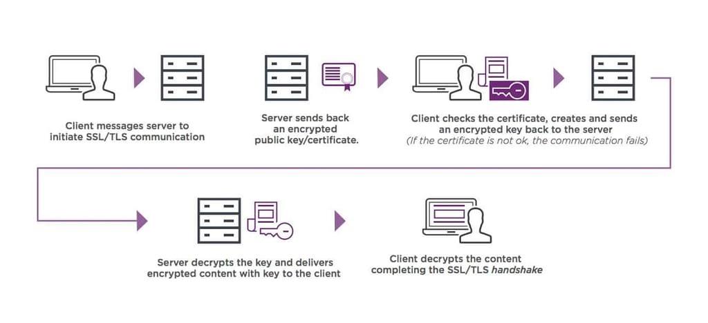 Diagram explaining how SSL works