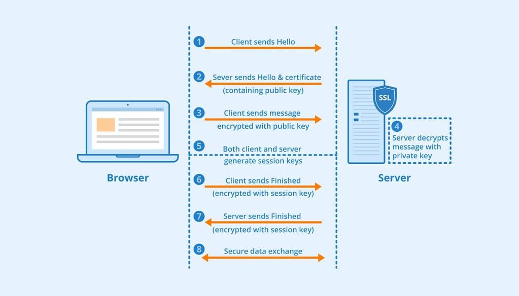 Diagram explaining how HTTPS works