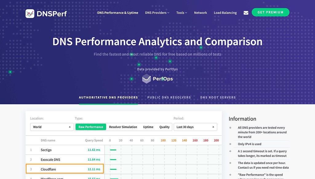 DNSperf.com Homepage
