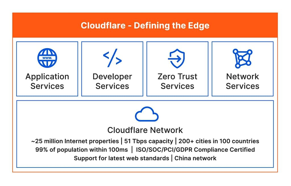 Diagram explaining what Cloudflare does