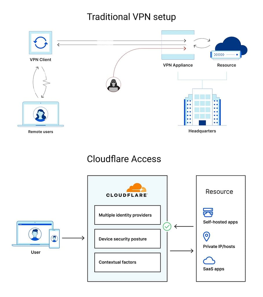 Cloudflare's Access diagram explainer